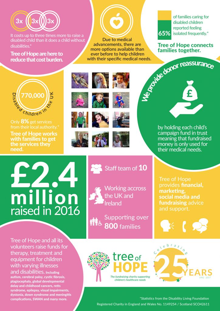 Tree of Hope Infographic